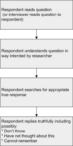 survey design and questionnaire responses