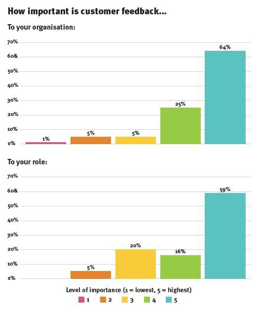 brandrepublic report - customer feedback graph