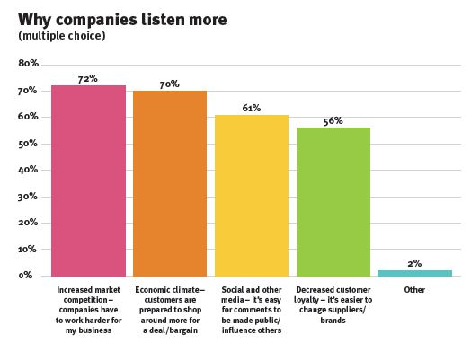 why companies listen more_7 mistakes series