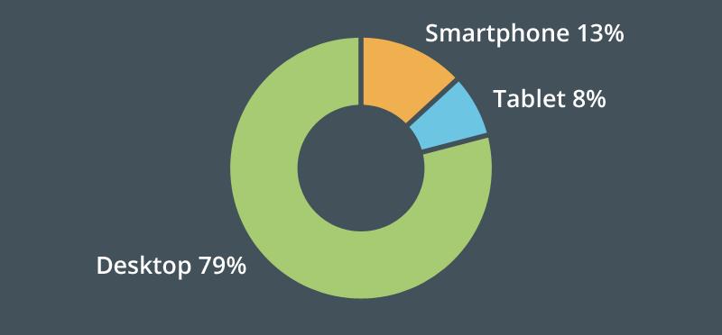 Chart: Desktop 79%, Smartphone 13%, Tablet 8%