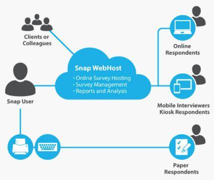 Snap-WebHost