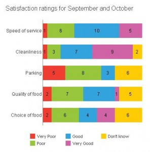 satisfaction-rating