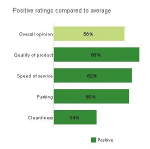 Percent postive bar chart