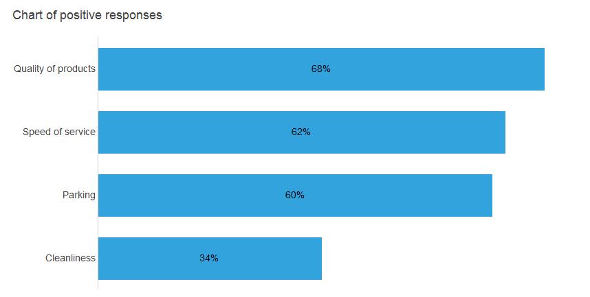 chart positive responses