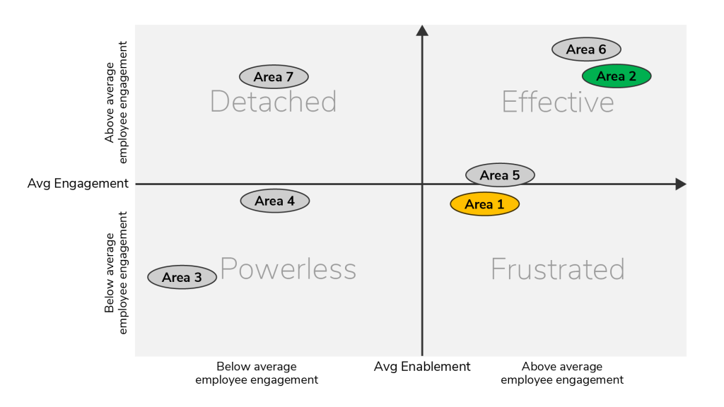 Image showing correlation between enablement and engagement for employees