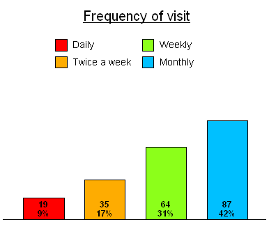 Putting counts and percentages on a bar chart | Snap Surveys