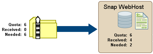 Schematic diagram showing equal quotas in snap and SO