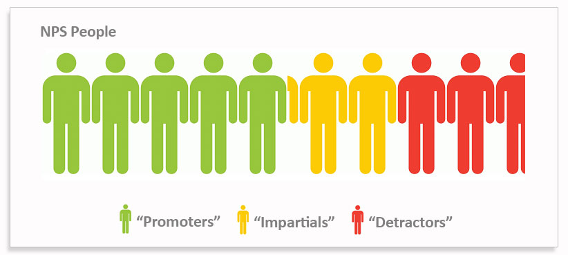 Net Promoter Scores u00bb Snap Surveys