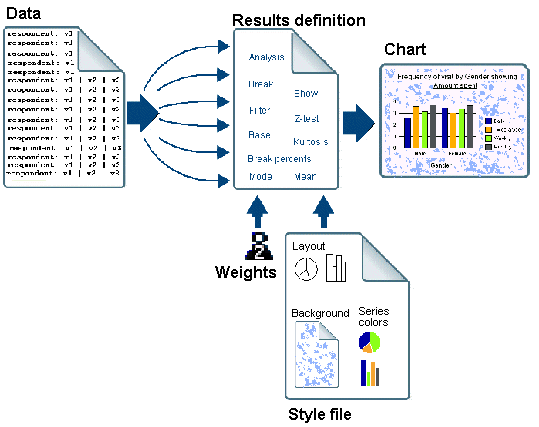 Data / Results / Weights / Style / Chart