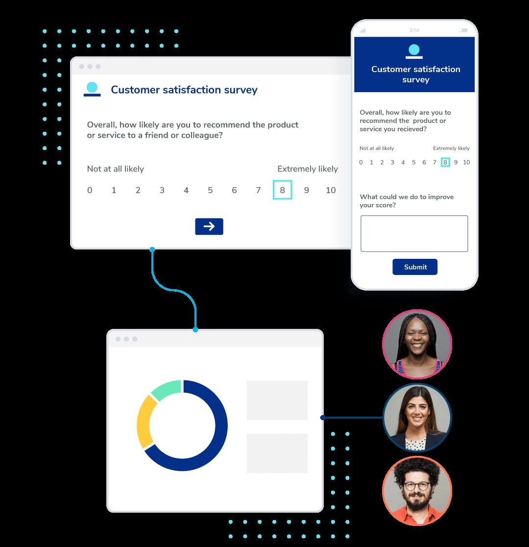 Experience measurement platform